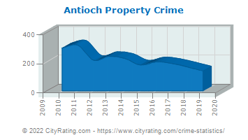 Antioch Property Crime