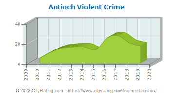 Antioch Violent Crime