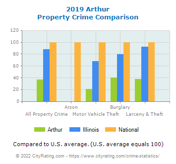 Arthur Property Crime vs. State and National Comparison