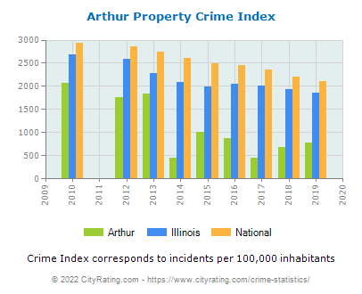 Arthur Property Crime vs. State and National Per Capita