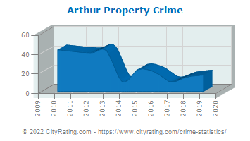Arthur Property Crime