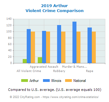Arthur Violent Crime vs. State and National Comparison
