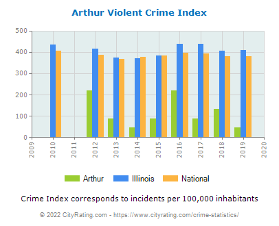 Arthur Violent Crime vs. State and National Per Capita
