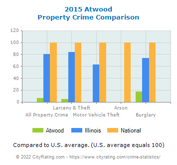 Atwood Property Crime vs. State and National Comparison