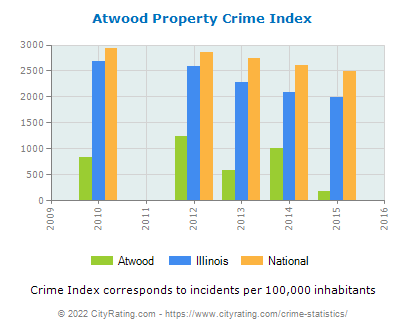 Atwood Property Crime vs. State and National Per Capita