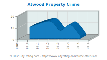 Atwood Property Crime