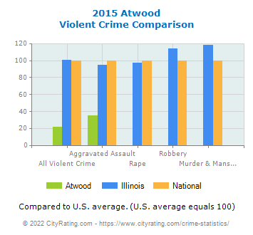 Atwood Violent Crime vs. State and National Comparison