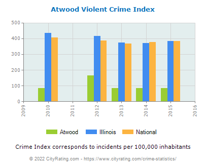 Atwood Violent Crime vs. State and National Per Capita