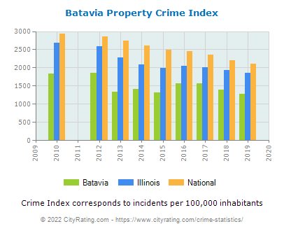 Batavia Property Crime vs. State and National Per Capita