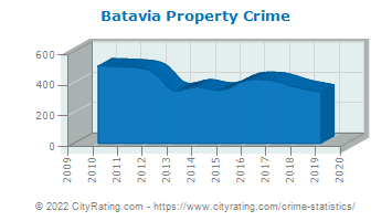 Batavia Property Crime