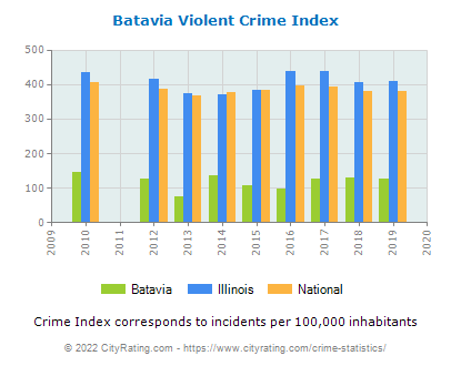 Batavia Violent Crime vs. State and National Per Capita
