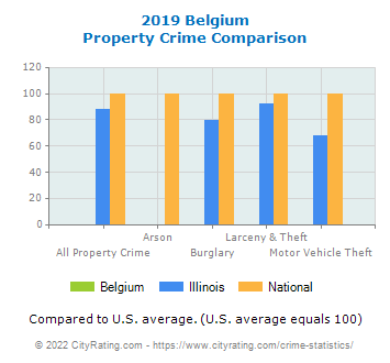Belgium Property Crime vs. State and National Comparison