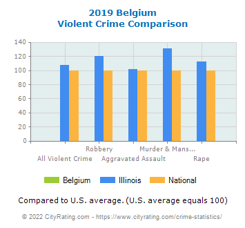 Belgium Violent Crime vs. State and National Comparison