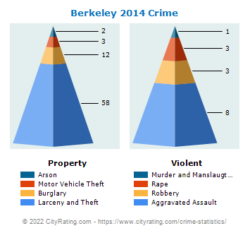 Berkeley Crime 2014