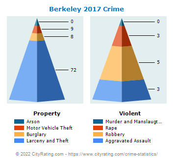 Berkeley Crime 2017