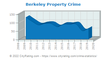 Berkeley Property Crime