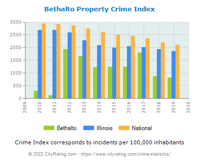 Bethalto Property Crime vs. State and National Per Capita