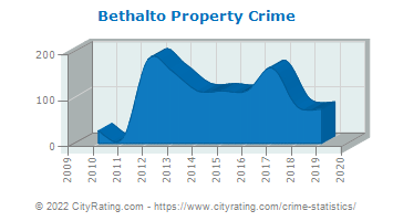 Bethalto Property Crime
