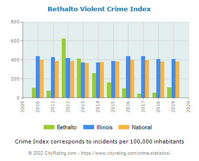 Bethalto Violent Crime vs. State and National Per Capita