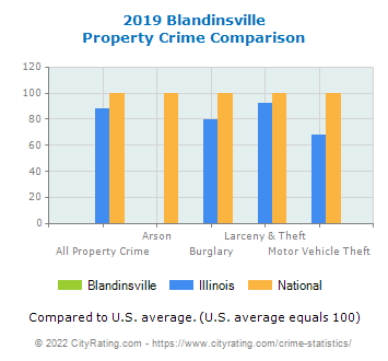 Blandinsville Property Crime vs. State and National Comparison