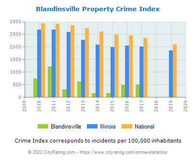 Blandinsville Property Crime vs. State and National Per Capita