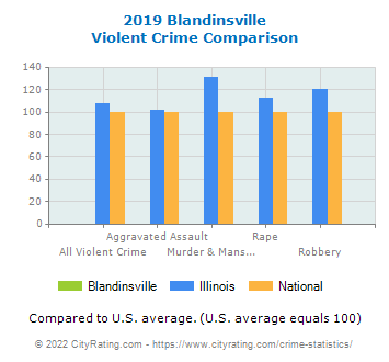 Blandinsville Violent Crime vs. State and National Comparison