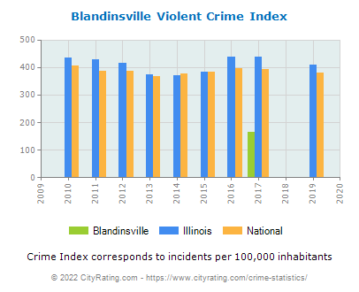 Blandinsville Violent Crime vs. State and National Per Capita