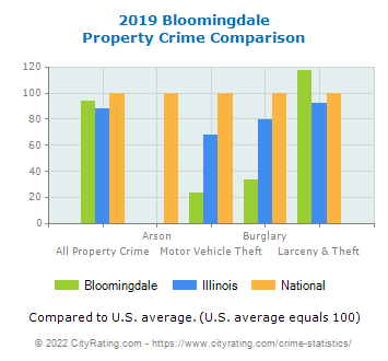 Bloomingdale Property Crime vs. State and National Comparison