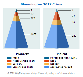 Bloomington Crime 2017
