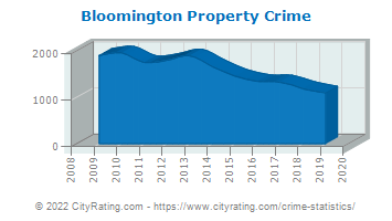 Bloomington Property Crime