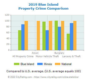 Blue Island Property Crime vs. State and National Comparison