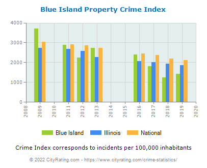 Blue Island Property Crime vs. State and National Per Capita