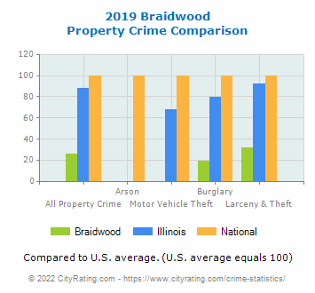 Braidwood Property Crime vs. State and National Comparison