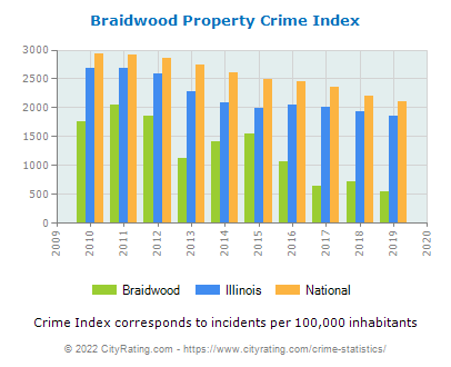 Braidwood Property Crime vs. State and National Per Capita