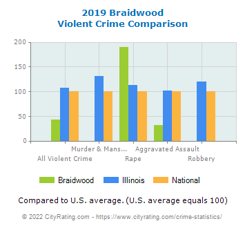 Braidwood Violent Crime vs. State and National Comparison