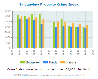 Bridgeview Property Crime vs. State and National Per Capita