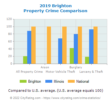 Brighton Property Crime vs. State and National Comparison