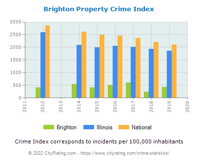 Brighton Property Crime vs. State and National Per Capita