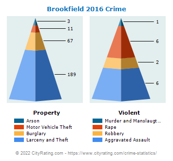 Brookfield Crime 2016