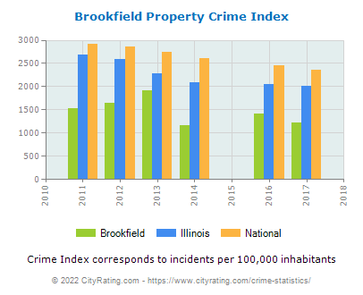 Brookfield Property Crime vs. State and National Per Capita