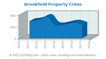 Brookfield Property Crime