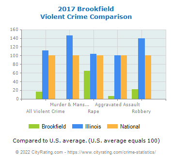 Brookfield Violent Crime vs. State and National Comparison