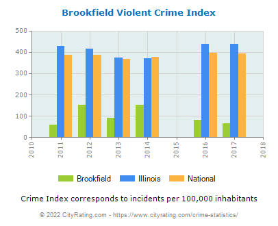 Brookfield Violent Crime vs. State and National Per Capita