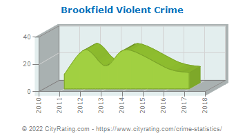 Brookfield Violent Crime