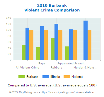Burbank Violent Crime vs. State and National Comparison