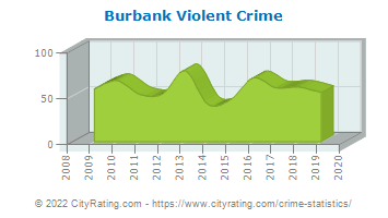 Burbank Violent Crime