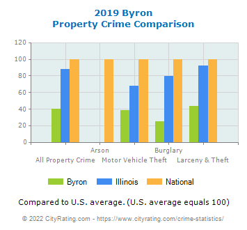 Byron Property Crime vs. State and National Comparison