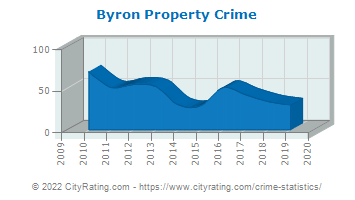 Byron Property Crime