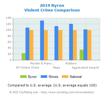 Byron Violent Crime vs. State and National Comparison