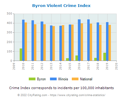Byron Violent Crime vs. State and National Per Capita